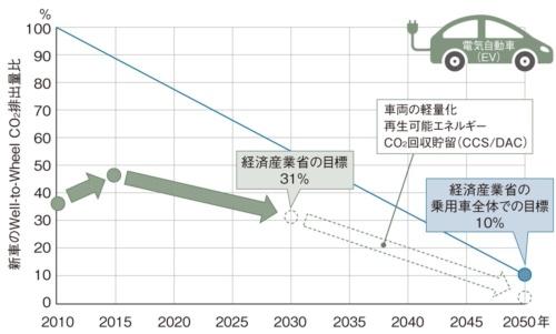 図1 電気自動車(EV)のゼロCO<sub>2</sub>に向けたロードマップ