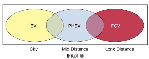 図1 将来の電動車両のすみ分け