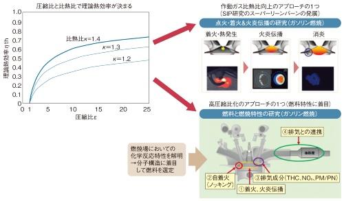 図1 理論熱効率の向上に向けた研究事例