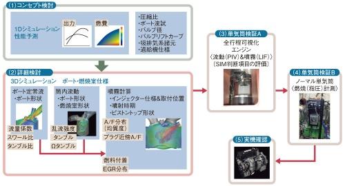 図1 エンジンの燃焼開発工程