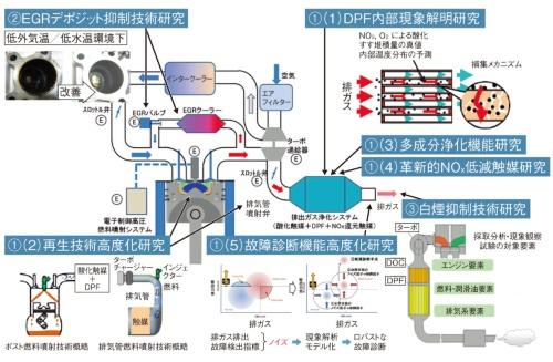 図1 研究開発項目(3項目)と研究テーマ(7テーマ)