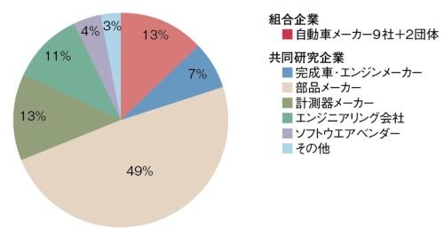 図1 AICEの構成メンバー(2020年9月)