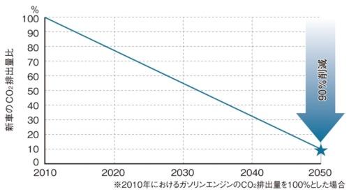 図1 CO<sub>2</sub>の削減目標