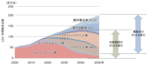 図2 将来のパワーソース予測