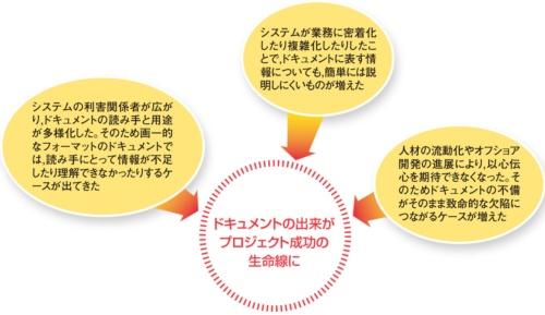 プロジェクトにおいて、ドキュメントの役割が重要になっている主な背景