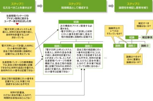 論理的な文章構成を考える手順