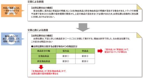 表を使った分かりやすい表現の例