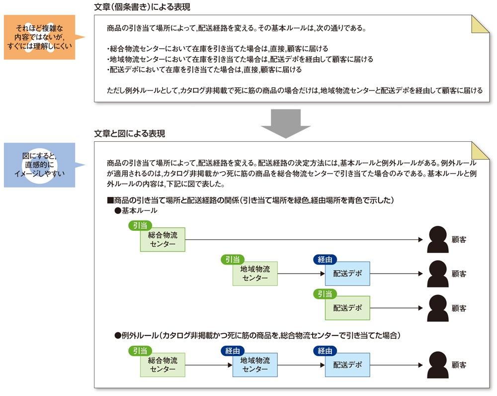 商品の流れを図で説明した例 商品在庫の引き当て場所と配送経路の関係を表す図。このように、モノや情報の流れ、何かの関係を表すときには図として表したい