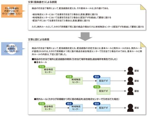 商品の流れを図で説明した例