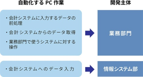 NTTドコモが決めた自動化するPC作業と開発主体の内訳