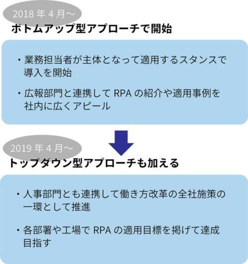 JFEスチールが進めてきたRPAの社内普及の流れ