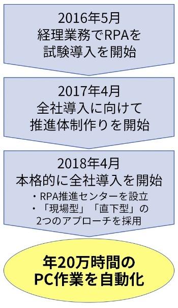 RPAの社内導入に向けたNECマネジメントパートナーの動き