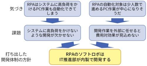 ダイキン工業がRPAの検証段階で得た気づきとそれを踏まえて打ち出した開発方針