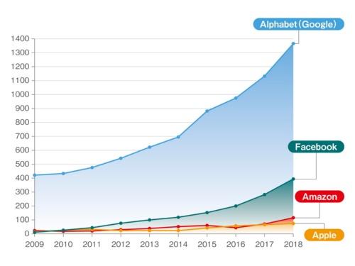 図1●GAFAに関するグラフ、何のデータでしょうか?