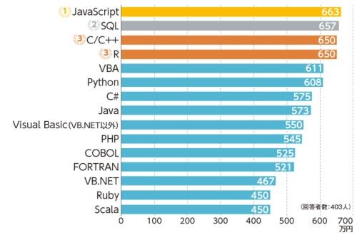 最も使っているプログラミング言語と年収の関係
