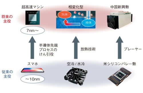 図1 超高速マシンがエレクトロニクス業界を変革