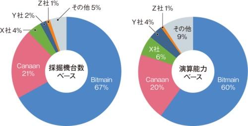 図1 ASICベースのビットコイン採掘機の市場シェア(2017年)