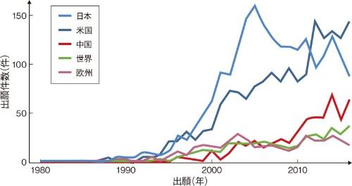図1 ハッシュ関数計算用装置の特許出願は増加傾向に