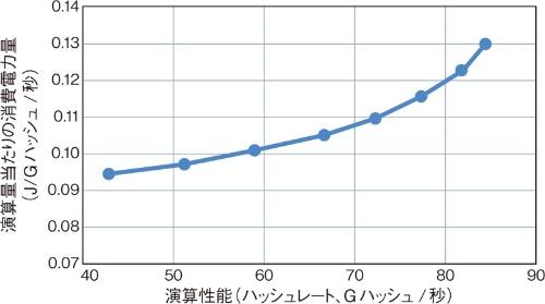 図2 演算性能を高めると消費電力は高くなる