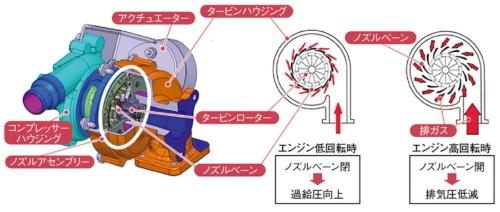 図4 可変ターボの仕組み