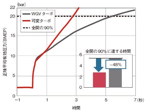 図5 Honeywell社の可変ターボとWGVターボの応答