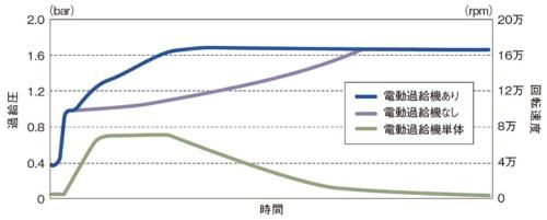 図9 BW社の電動過給機による応答性の変化