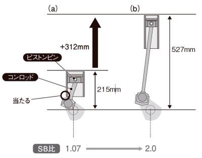 図4 コンロッドとシリンダー下端の干渉