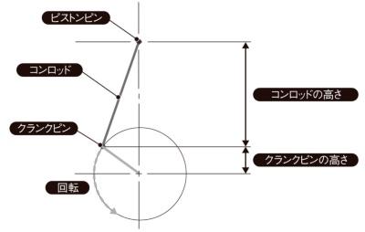 図5 クランク・コンロッド機構
