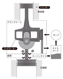 図6 コンビネーターから上がエンジン、下がピストン式のスーパーチャージャー
