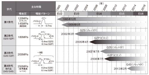 図1 デンソーの噴射弁の進化