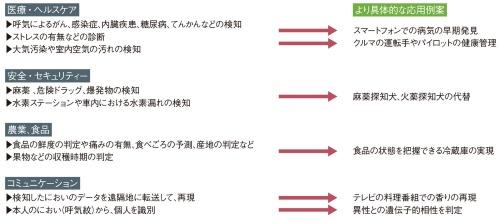 図3 におい検知システムはさまざまな用途に広がる