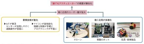 図1 手軽に動く応用を実現する手法が求められる