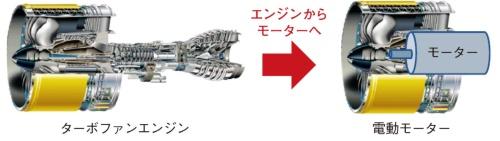 (a)航空機のエンジンのトレンド