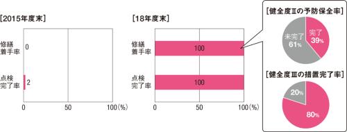 図1■ 健全度III以上の修繕着手率は100%