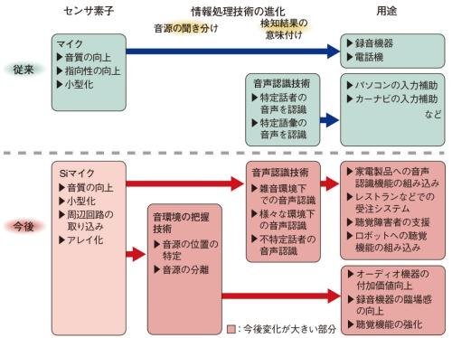 図20 聴覚センサ技術の進化の方向性
