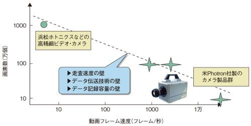 図24 撮像素子は動画の高速・高精細化に限界