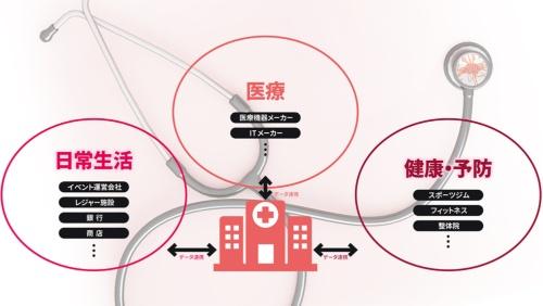 図 スマートホスピタルが目指す、外部サービスとのデータ連携