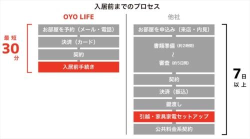 入居までの手続き(資料:OYO TECHNOLOGY&HOSPITALITY JAPAN)