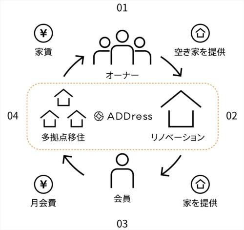 「ADDress」の基本スキーム。物件オーナーとアドレスがリノベーションを計画し、改修後にアドレスが借り受けて「ADDressの家」として運用する(資料:アドレス)