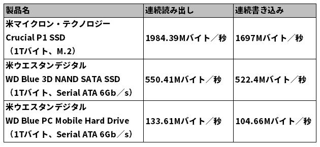 最新のM.2対応SSDと2.5インチSSD、2.5インチHDDの読み書き速度を比較 検証環境はCPUがCore i5-9400、マザーボードがROG Strix Z390-F Gaming、メモリーがW4U2666CM-8G(8Gバイト×2枚)、OS用ストレージはWindows 10 Pro 64ビット版をインストールしたWD Black SN750 NVMe WDS500G3X0Cを使用。ひよひよ氏作の「Crystal Disk Mark 7.0.0」を使い「SEQ1M Q8T1」で測定した値を比較した
