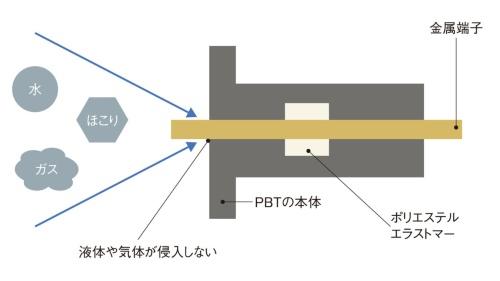 図2 ポリエステルエラストマーを使った接合の仕組み
