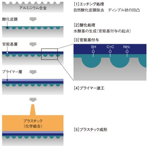 図1 SDK接合法(昭和電工)での接合工程