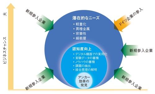 図4 異種材料接合の進化と拡大するビジネスチャンス