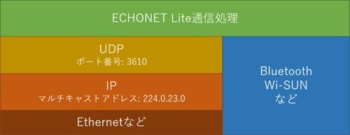 ECHONET Liteのプロトコルスタック