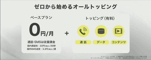 povo2.0の月額基本料は無料。必要なサービスをトッピングで追加する