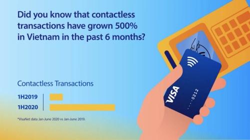 ベトナムにおけるクレジット(デビット)カードの非接触決済回数の変化