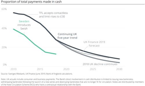 現金決済比率の将来予測
