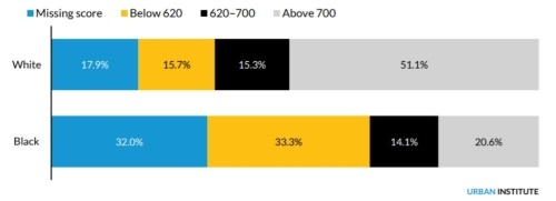 白人・黒人におけるFICOスコアの分布(2016年時点)