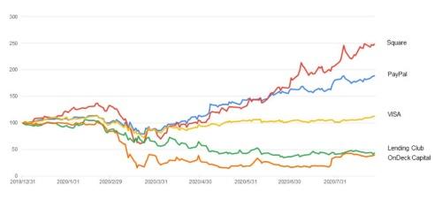 FinTech企業の株価(2019年末を100として指数化)