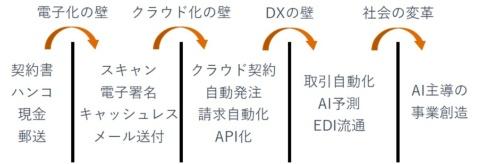 DXの段階図
